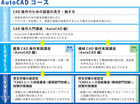 cad_chart