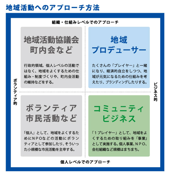 machi_chart